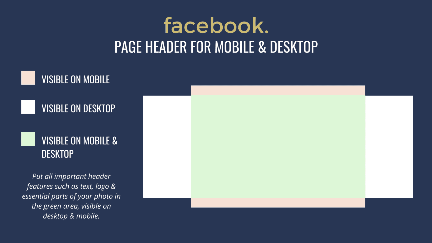 Facebook header size showing the safe area that is visible on mobile and desktop.